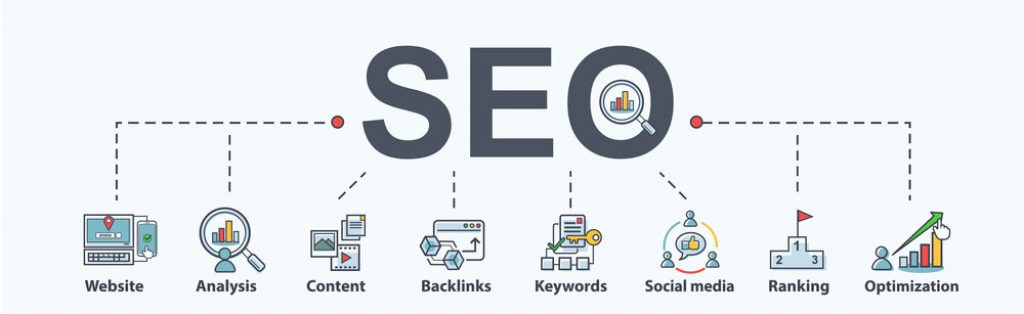 An image showing hte different components that make up an SEO campaign